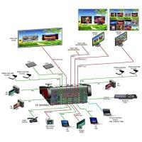 Artikelfoto 66 RGBLink CP 3072Pro HD Mixer und Scaler