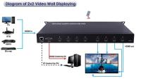 Artikelfoto 44 FineVideo VideoWall 2x2 oder 4x4 HDMi Matrix