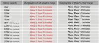 Artikelfoto 66 ROLUX YC-ZNC Schnellladegerät für VMount Akkus